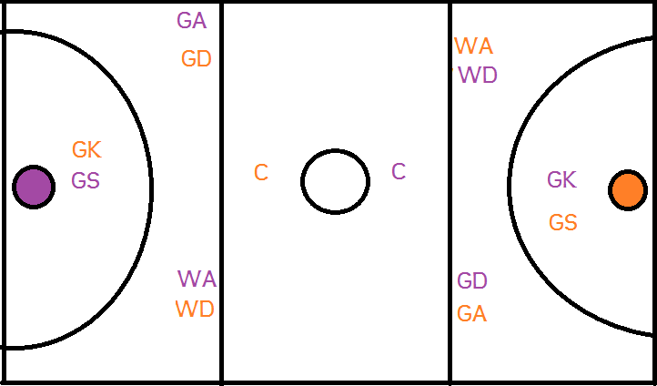 Netball+court+positions+diagram